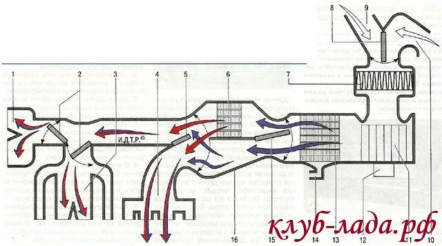 Схема движения воздушных потоков в системе отопления, кондиционирования и вентиляции воздуха ЛАДА Гранта