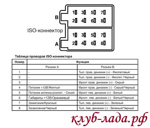 разъем ISO магнитолы