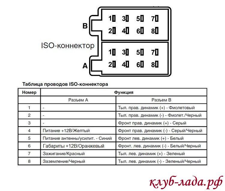 распиновка раъема ISO гранта