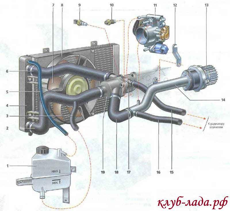 система охлаждения двигателя Калины