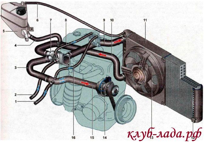 Устройство системы охлаждения двигателя Калины