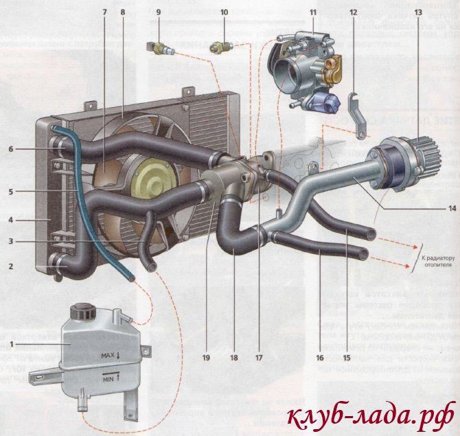 Конструкция системы охлаждения ЛАДА Калина