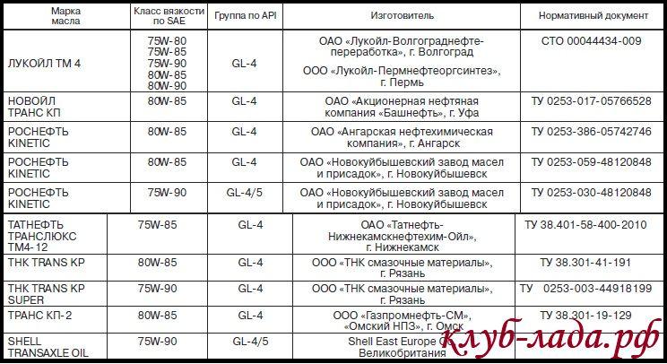 Рекомендуемые трансмиссионные масла для Лада Калина