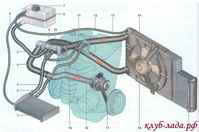система охлаждения двигателя Приоры