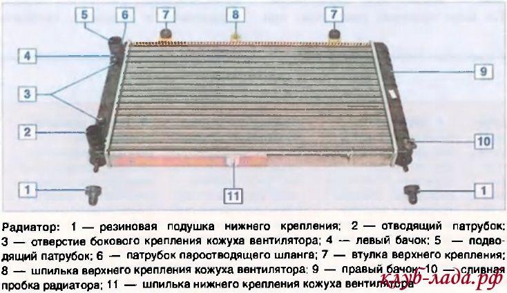 радиатор приоры