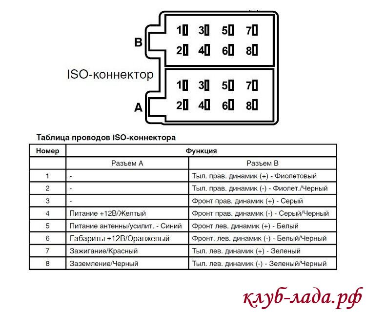 ISO колодки магнитолы