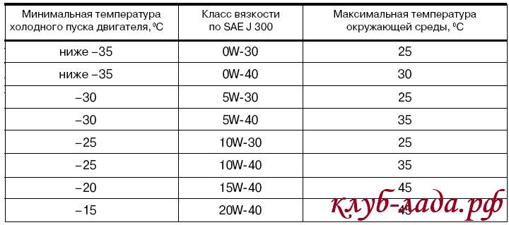 Рекомендуемые температурные диапазоны применения моторных масел