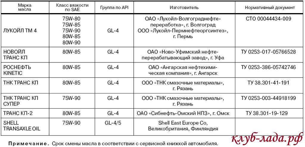 рекомендованные трансмиссионные масла для Приоры