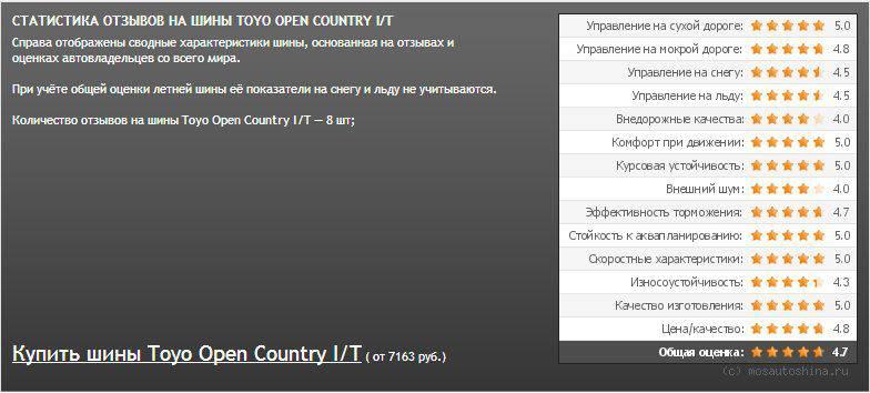 тест Toyo Open Country I/T
